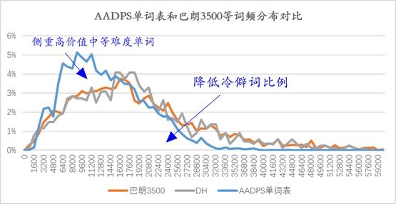 AADPS单词表和巴朗3500等词频分布